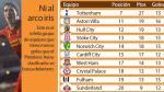 Premier League: Luis Suárez tiene más goles que 10 equipos - Noticias de ian ayre