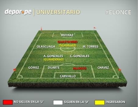 Universitario: 11 jugadores del actual plantel lograron la última